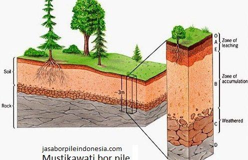 Tanah sebagai dasar Pondasi Bore Pile